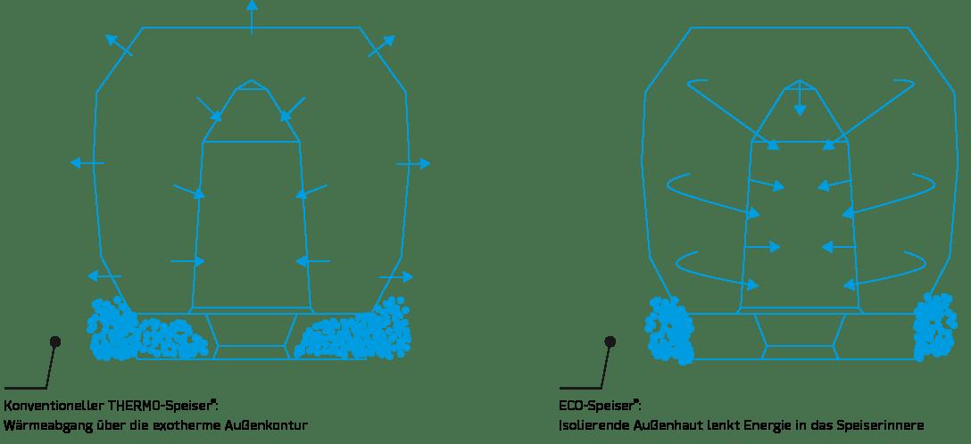 ECO-Speiser Anwendungstechnik die isolierende Außenhülle lenkt die Energie in das Speiserinnere