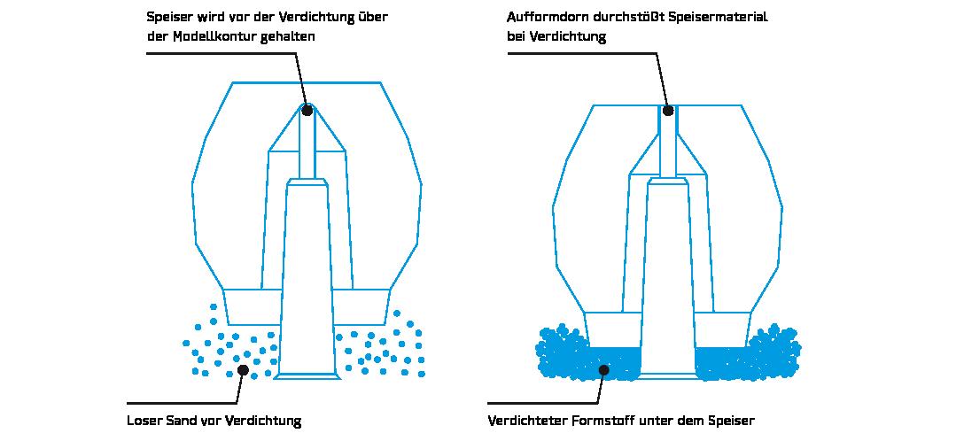Grafik ISO-Speiser Anwendungstechnik auf starrem Aufformdorn